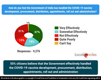 55% citizens believe that the Government effectively handled the COVID-19 Vaccine development, procurement, distribution, appointments, roll out and administration