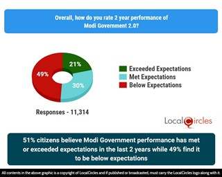 51% citizens believe Modi Government performance has met or exceeded expectations in the last 2 years while 49% find it to be below expectations
