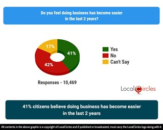 41% citizens believe doing business has become easier in the last 2 years