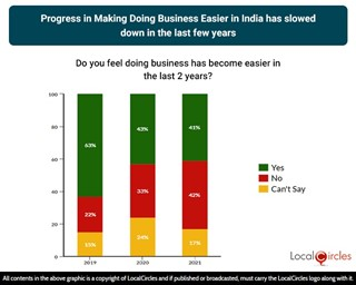 Progress in Doing Business Easier in India has declined in the last few years