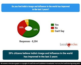 59% citizens believe India's image and influence in the world has improved in the last 2 years