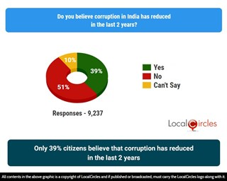 Only 39% citizens believe that corruption has reduced in the last 2 years