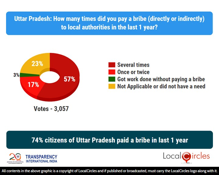 74% citizens of Uttar Pradesh paid a bribe in last 1 year