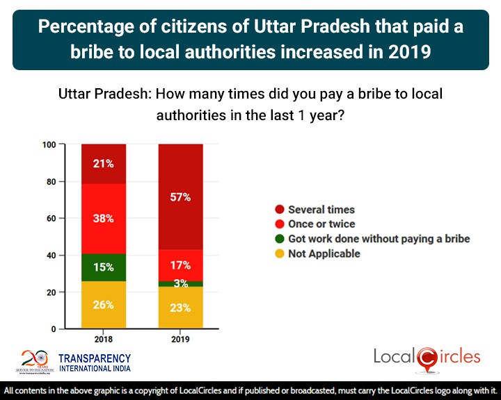 LocalCircles Poll - Percentage of citizens of Uttar Pradesh that paid a bribe to local authorities increased in 2019
