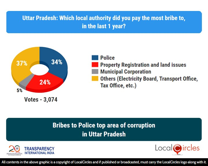 LocalCircles Poll - Bribes to Police top area of corruption in Uttar Pradesh