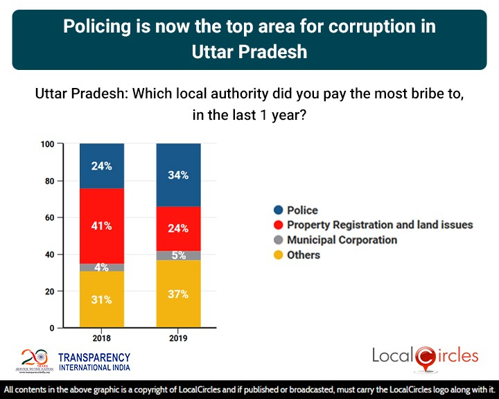 LocalCircles Poll - Policing is now the top area of corruption in Uttar Pradesh