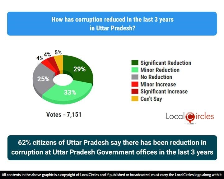 62% citizens of Uttar Pradesh say there has been reduction in corruption at Uttar Pradesh Government offices in the last 3 years