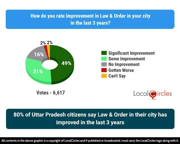 80% of Uttar Pradesh citizens say Law and Order in their city has improved in the last 3 years