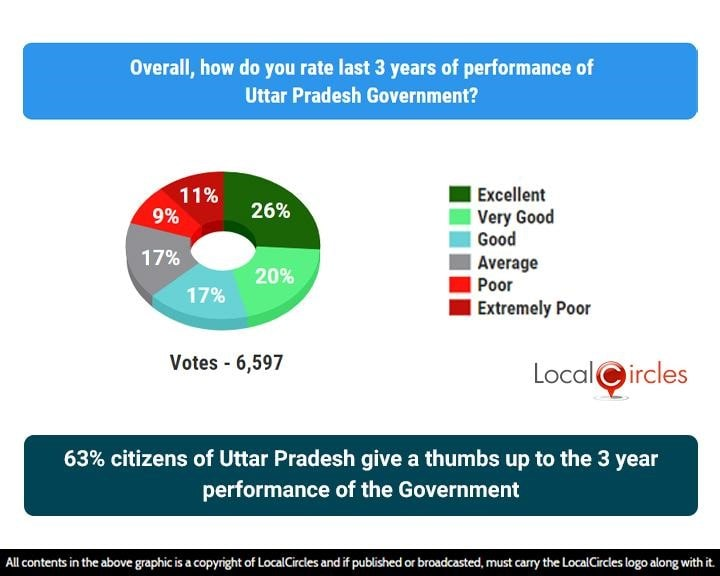 63% citizens of Uttar Pradesh give a thumbs up to the 3 year performance of the Government