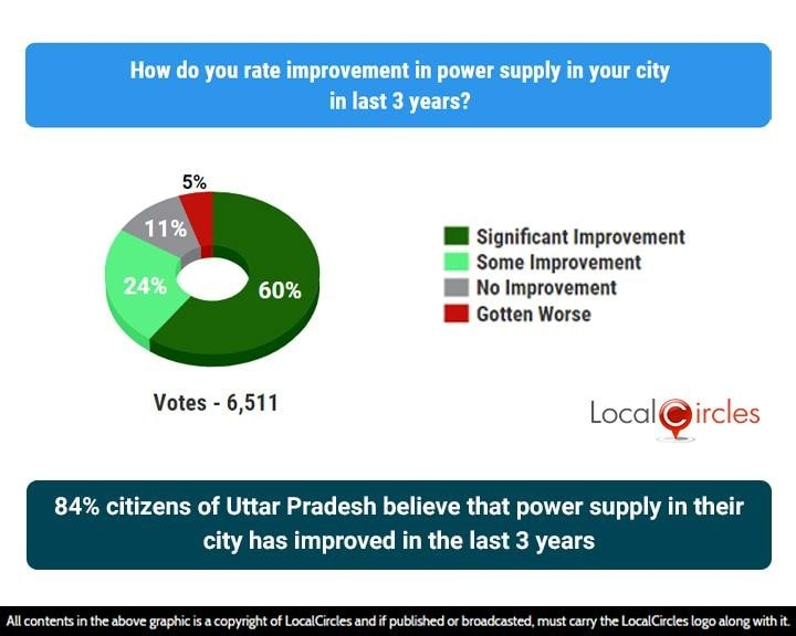 84% citizens of Uttar Pradesh believe that power supply in their city has improved in the last 3 years