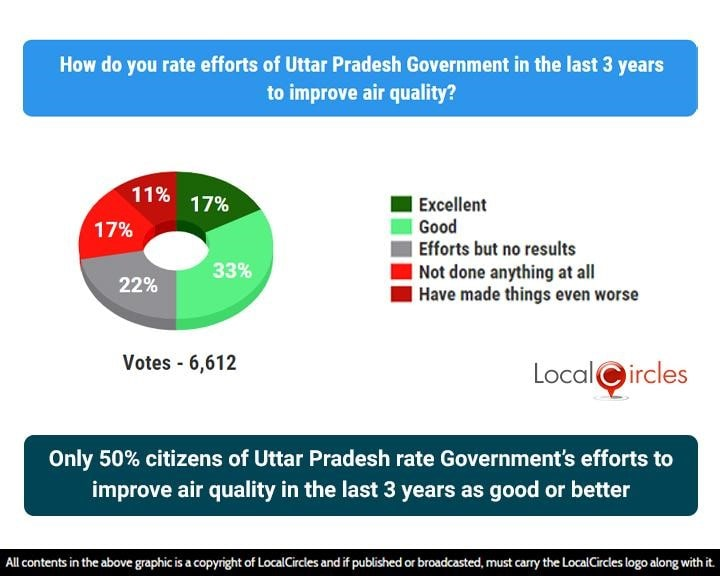 Only 50% citizens of Uttar Pradesh rate Government's efforts to improve air quality in the last 3 years as good or better