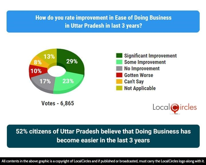 52% citizens of Uttar Pradesh believe that Doing Business has become easier in the last 3 years