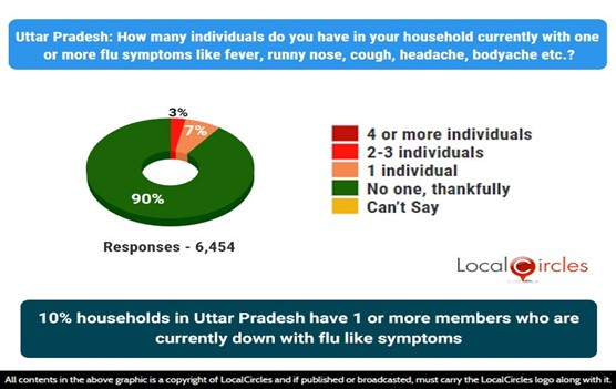 10% households in Uttar Pradesh have 1 or more members who are currently down with flu-like symptoms