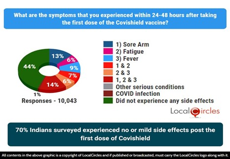 70% Indians who took COVISHIELD 1st dose experienced no or mild side effects