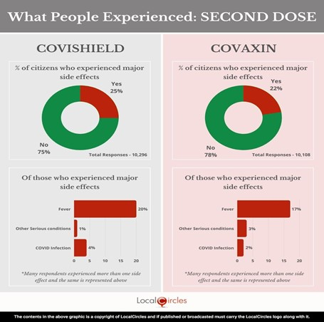 What People Experienced - Second Dose