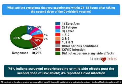 75% Indians who took COVISHIELD 2nd dose experienced no or mild side effects; 4% reported COVID infection thereafter