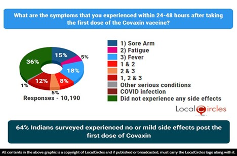 64% Indians who took COVAXIN 1st dose experienced no or mild side effects
