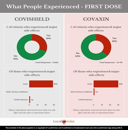 What People Experienced - First Dose