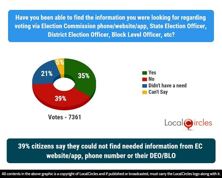 39% citizens say they could not find needed information from EC website/app, phone number or their DEO/BLO