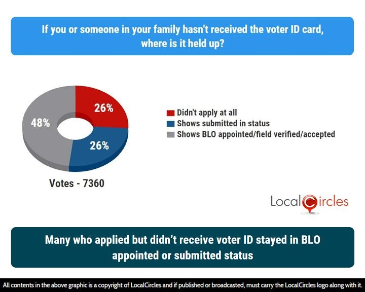 Many who applied but didn't receive election ID said their application status shows BLO appointed or submitted