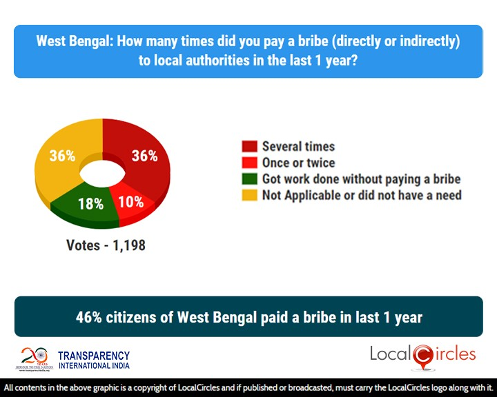 46% citizens of West Bengal paid a bribe in last 1 year
