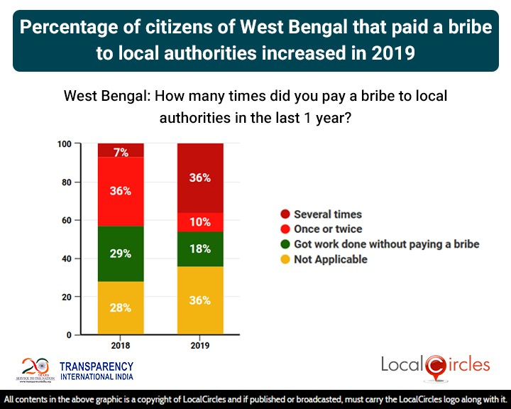 Percentage of citizens of West Bengal that paid a bribe to local authorities increased in 2019