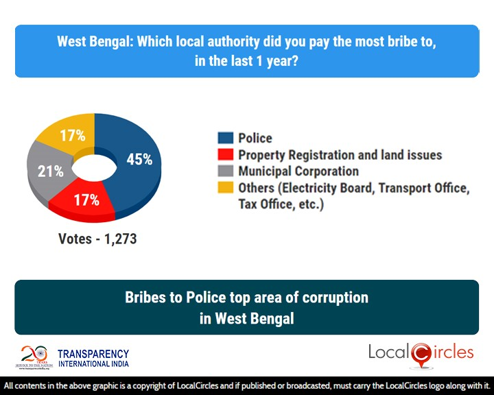 LocalCircles Poll - Bribes to Police top area of corruption in West Bengal