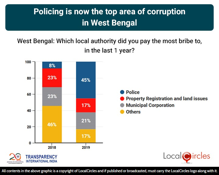 LocalCircles Poll - Policing is now the top area of corruption in West Bengal