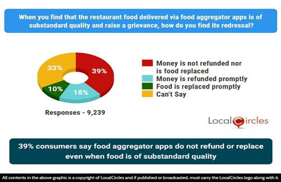 39% consumers say food aggregator apps do not refund or replace even when food is of substandard quality