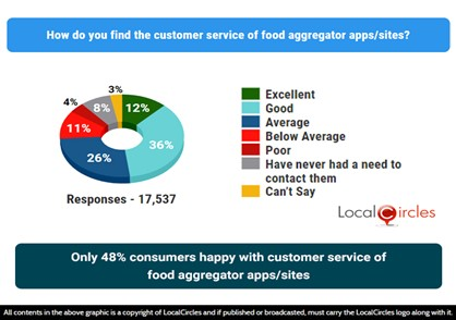 Only 48% consumers happy with customers service of food aggregator apps/sites