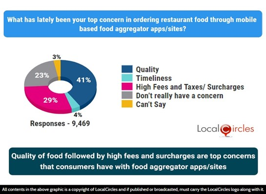 Quality of food followed by high fees and surcharges are top concerns that consumers have with food aggregator apps/sites
