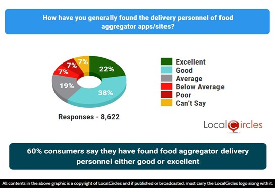 60% consumers say that they have found food aggregator delivery personnel either good or excellent