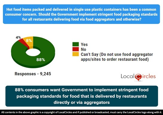 88% consumers want Government to implement stringent food packaging standards for food that is delivered by restaurants directly or via aggregators