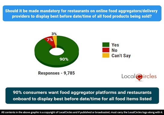 90% consumers want food aggregator platforms and restaurants onboard to display best before date/time for all food items listed