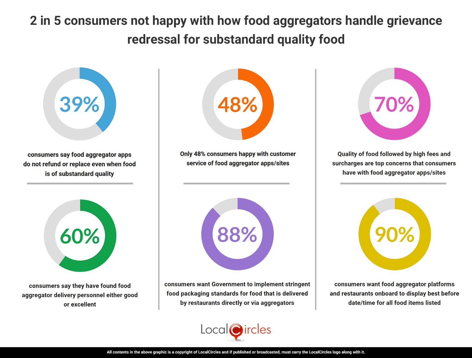 2 in 5 consumers not happy with how food aggregators handle grievance redressal even for substandard quality food