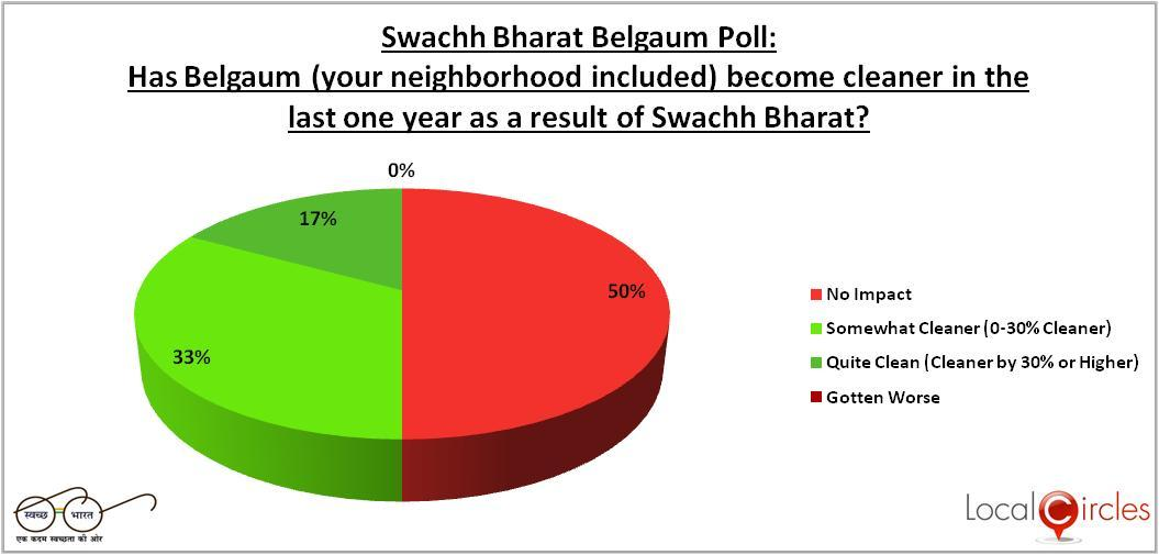 Impact of one year of Swachh Bharat/Clean India Mission | LocalCircles