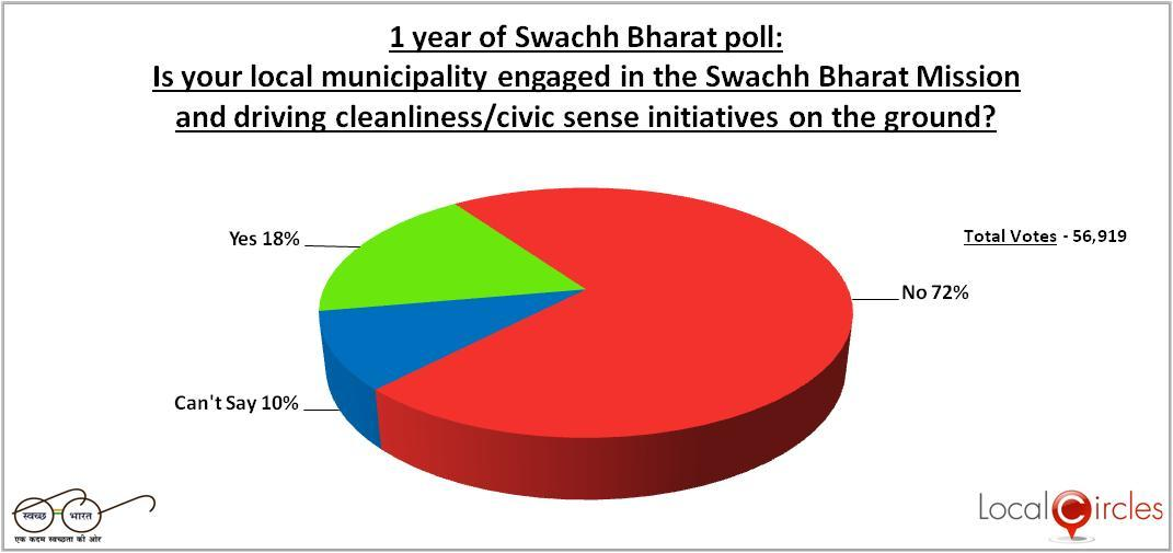 Swachh Bharat Abhiyan Survey: Impact of one year of Clean India Mission