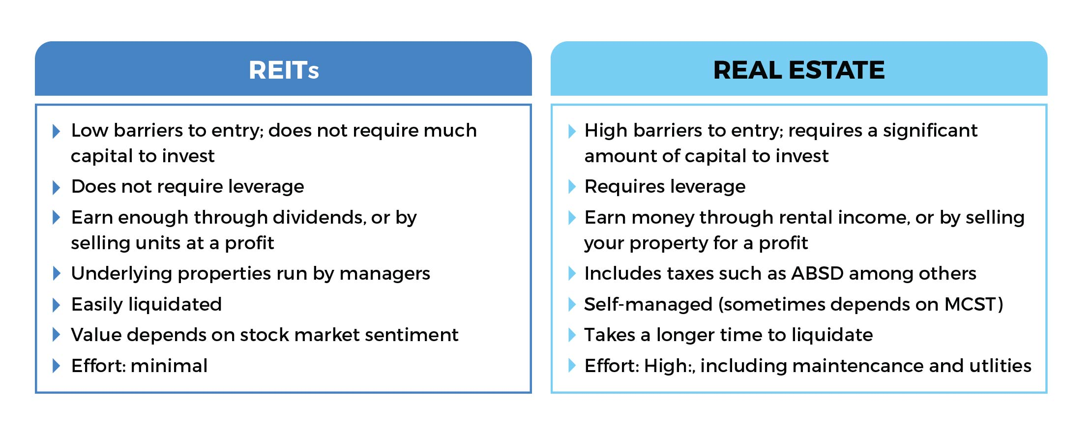 reits vs real estate