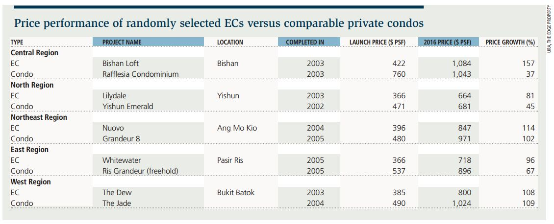 Price Performance of EC Vs Private Condos