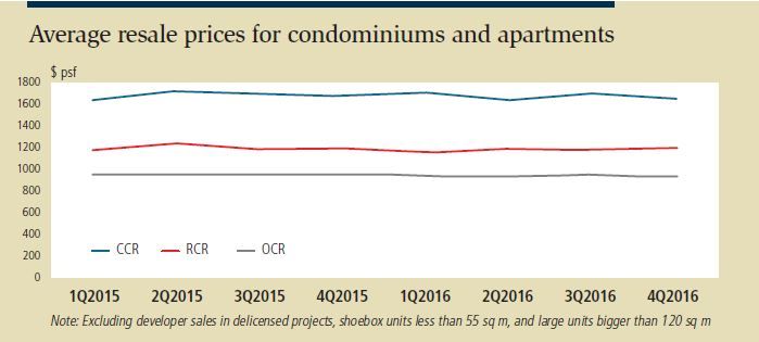 Average resale prices for condominiums and apartments