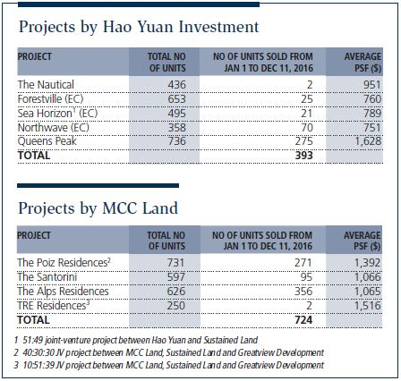 projects by hao yuan and mcc land