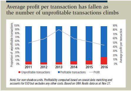 Average profit per transaction has fallen as the number of unprofitable transactions climbs