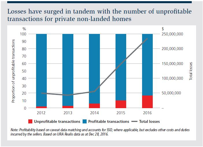 Losses have surged in tandem with the number of unprofi table transactions for private non-landed homes