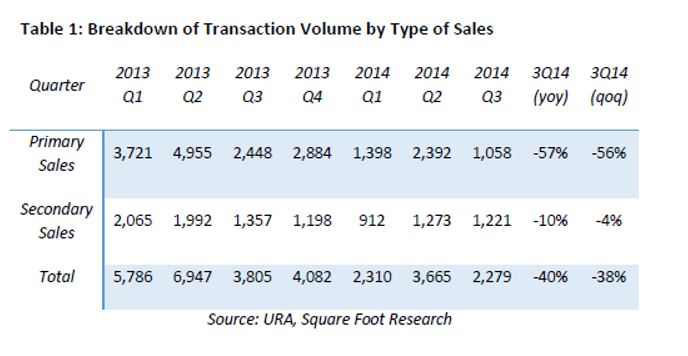 breakdown of transaction volume by type of sales
