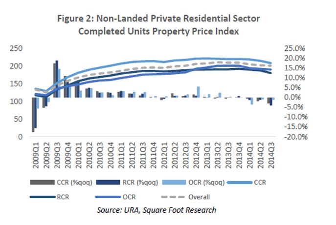 non-landed private residential sector completed units property price index
